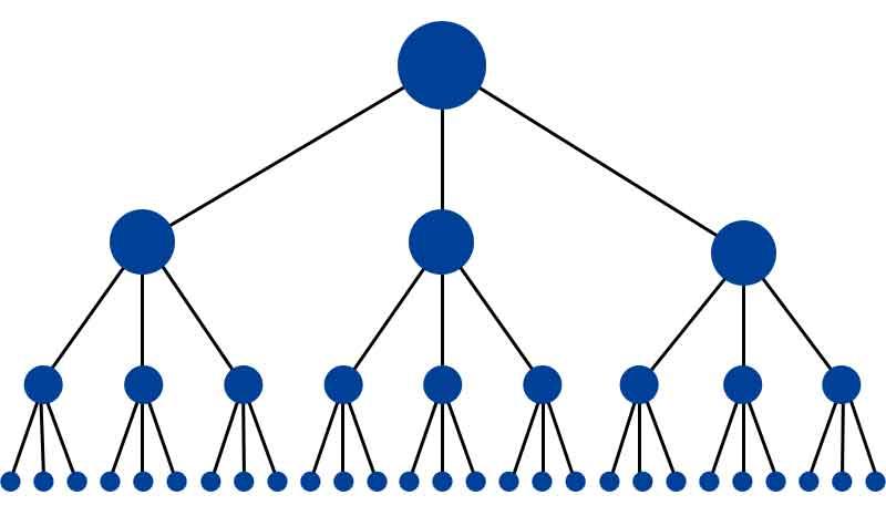 hình ví dụ mô hình đi link Kim Tự Tháp